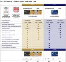 Miles & More Kreditkarten Leistungen
