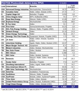 Photovoltaik-Aktien-Index PPVX